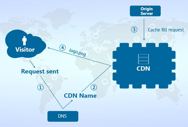 Definizione, caratteristiche e architettura della CDN in informatica