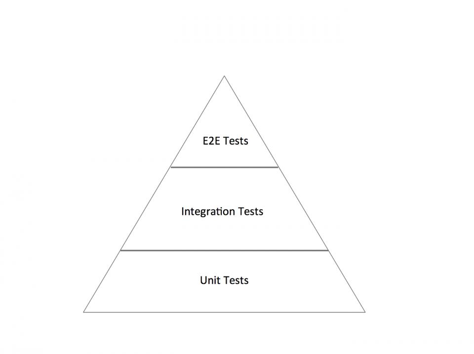 Definizione, caratteristiche e importanza della piramide del testing
