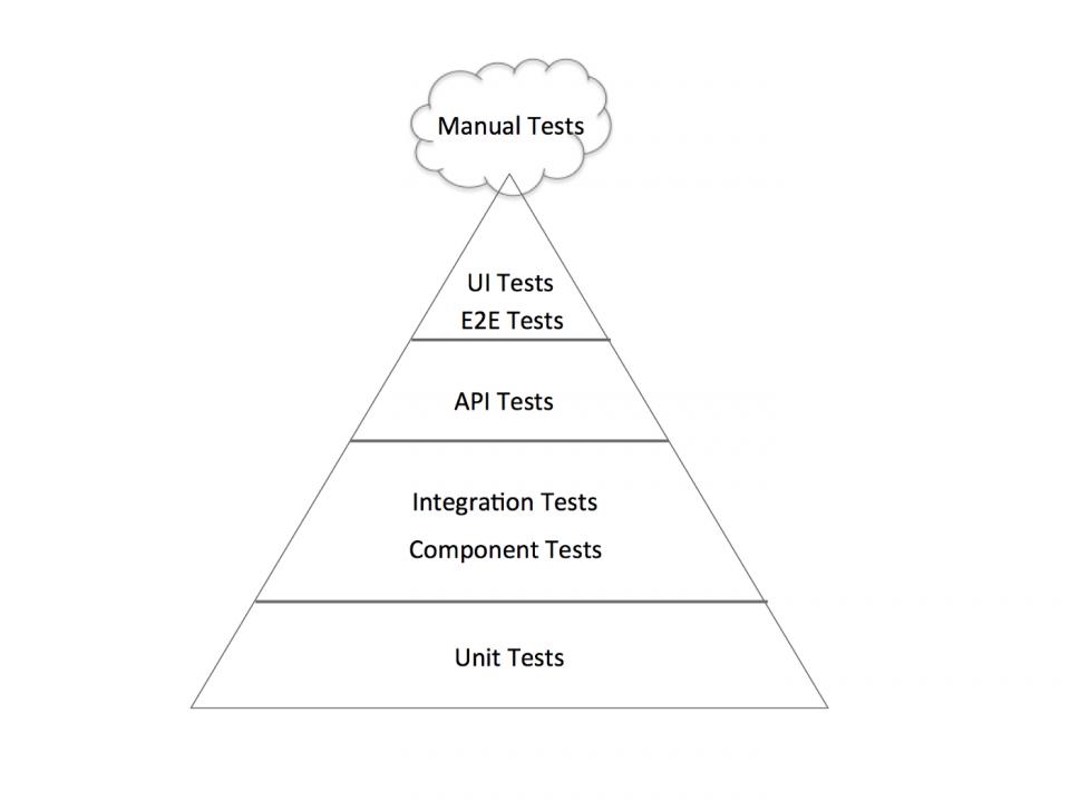Definizione, caratteristiche e importanza della piramide del testing completa
