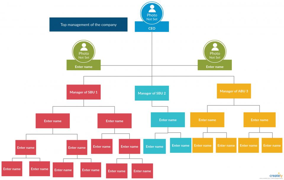 Definizione e come creare l'organigramma in azienda