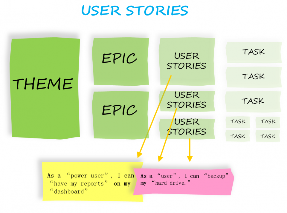 Differenza tra Epica, Feature, User Story e PBI (Product Backlog Item)
