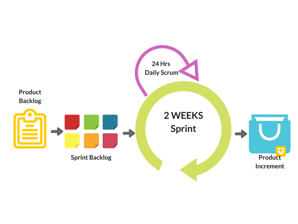 Differenza tra Product Backlog, Sprint Backlog e Product Increment