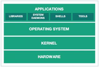 Differenza tra Sistema operativo e Kernel