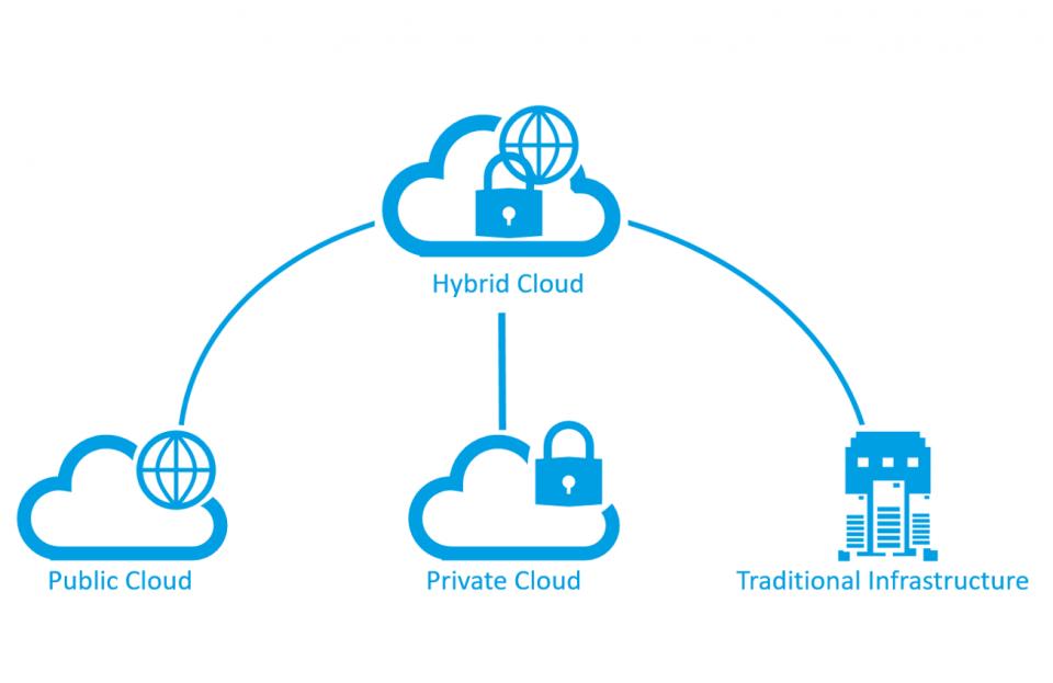 Differenza tra cloud privato, pubblico e ibrido