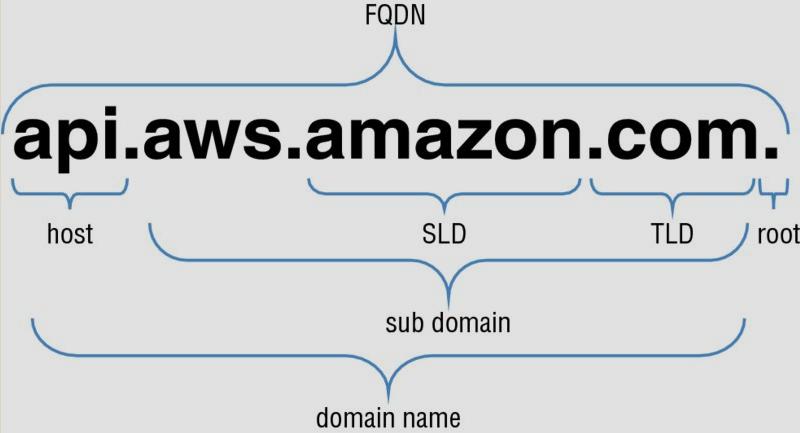 Differenza tra hostname, un nome di dominio e un nome di dominio completo (FQDN)