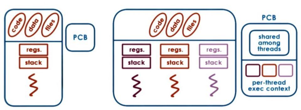 Differenza tra processo e thread in informatica