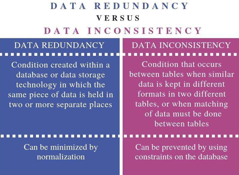 Differenza tra ridondanza, inconsistenza e incoerenza dei dati nei DBMS