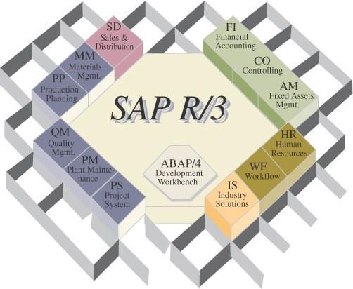 I moduli di SAP R-3