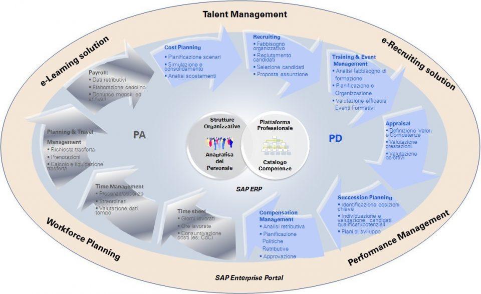 Integrazione dei sottomoduli di SAP ERP HCM
