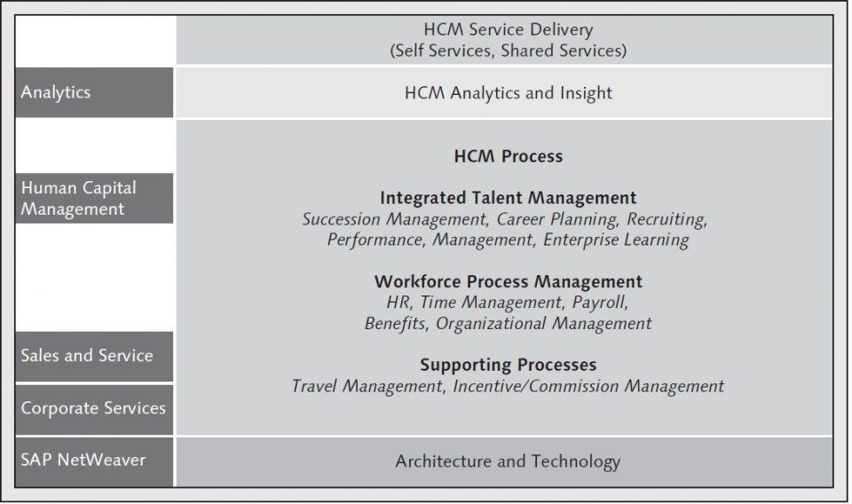 La mappa della soluzione SAP ERP HCM