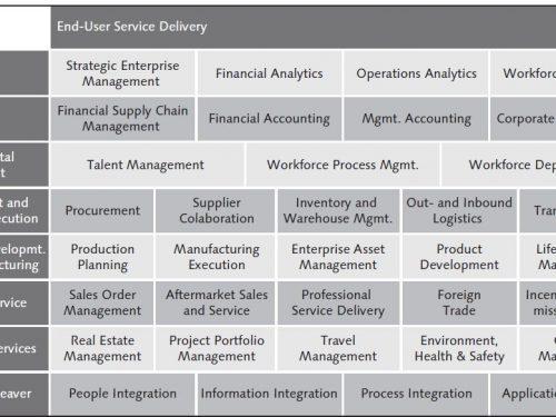 Caratteristiche, applicazioni e vantaggi di SAP ERP in azienda