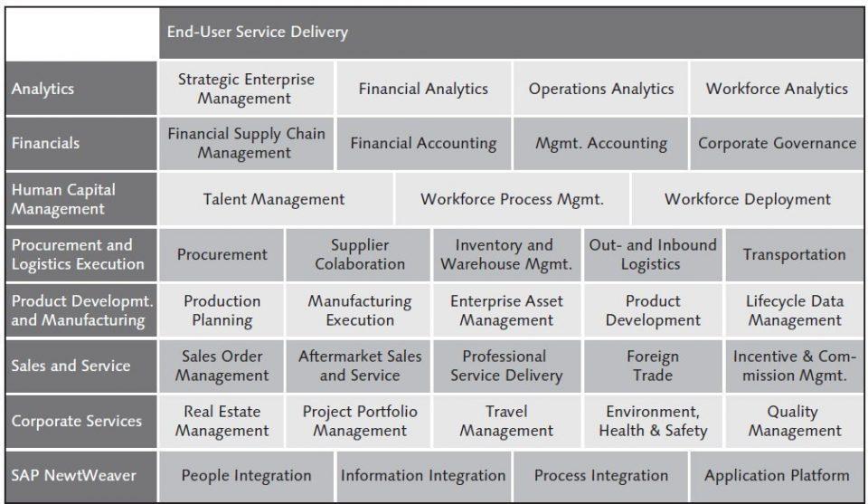 La mappa della soluzione SAP ERP per le aziende