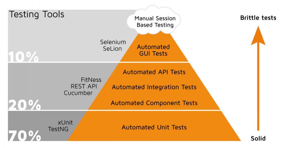 Livelli e tool della piramide del test automation
