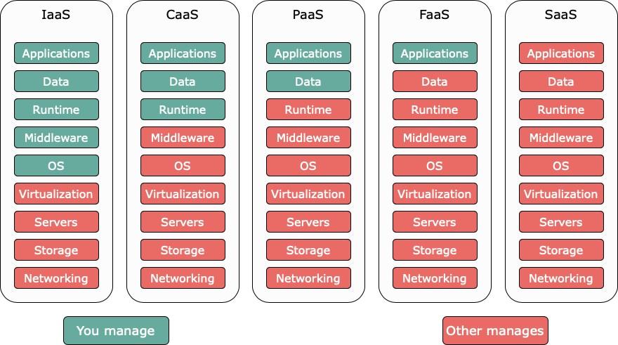 Separazione delle responsabilità nei nuovi modelli di cloud computing