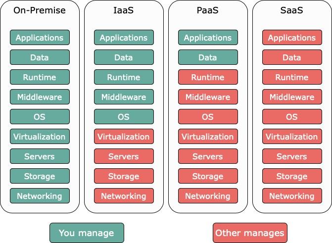 Separazione delle responsabilità nelle tipologie di cloud computing