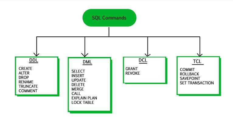 Caratteristiche e differenze tra DDL, DML e DCL in SQL