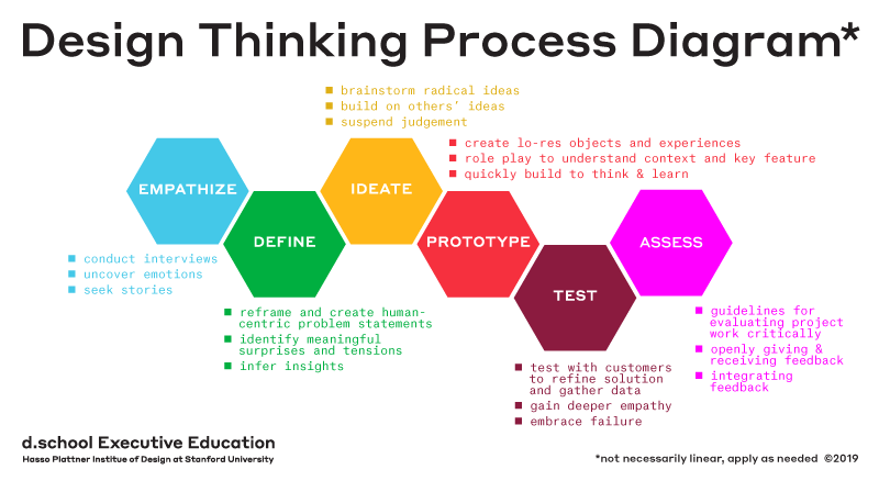 Che cos'è e processo del Design Thinking