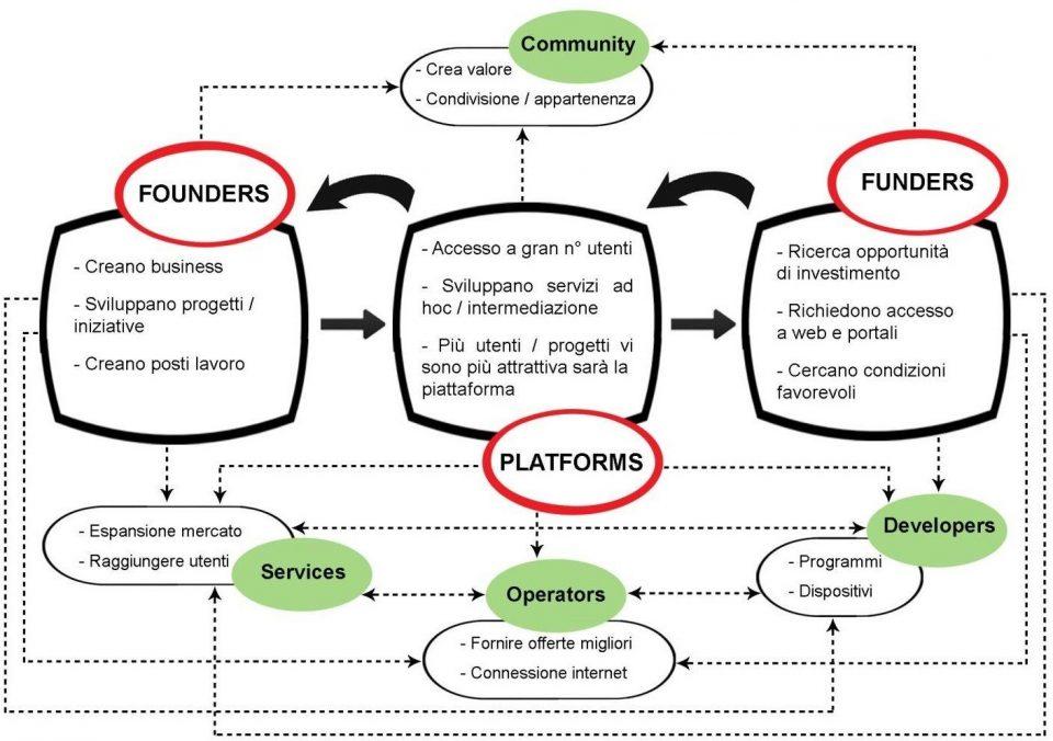 Crowdfunding Economy