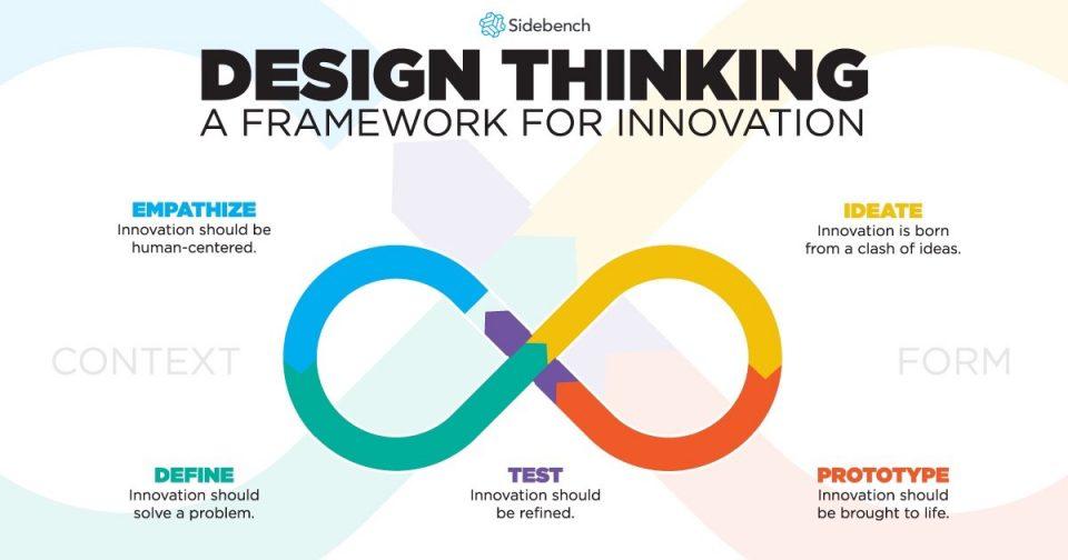 Definizione, caratteristiche e processo del Design Thinking
