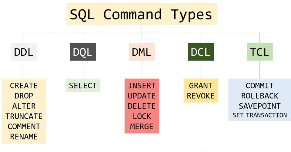 Linguaggio SQL: Differenza tra DDL, DML, DCL e DQL