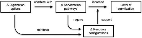 Processo di servitizzazione