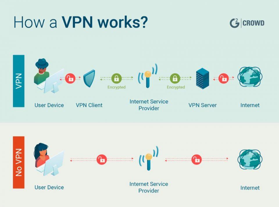 Che cos'è e come funziona una VPN
