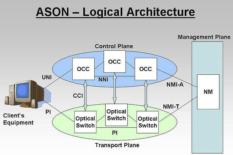 Architettura di una rete ASON