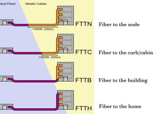 Caratteristiche e Differenza tra FTTH, FTTB, FTTC e FTTCab