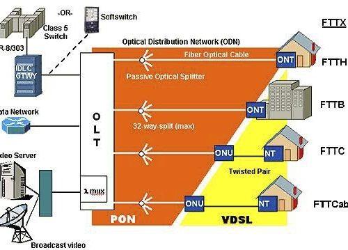 Tipologie e Reti di accesso della fibra ottica