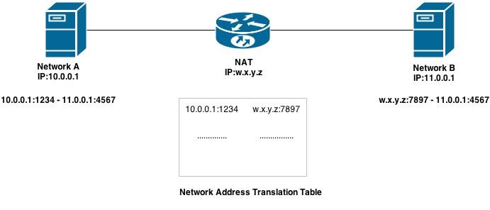 Differenza tra NAT e Proxy in telecomunicazioni