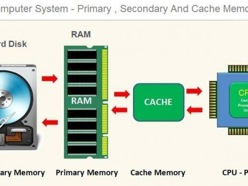 Differenza tra memoria primaria e secondaria in informatica