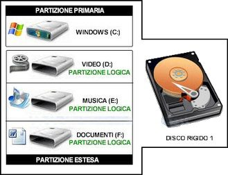 Differenza tra partizione primaria, estesa e logica in informatica