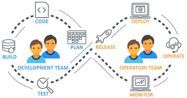 Differenza tra DevOps e SRE (Site Reliability Engineering) in azienda