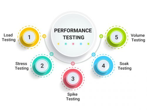 Differenza tra Performance Testing e Load Testing