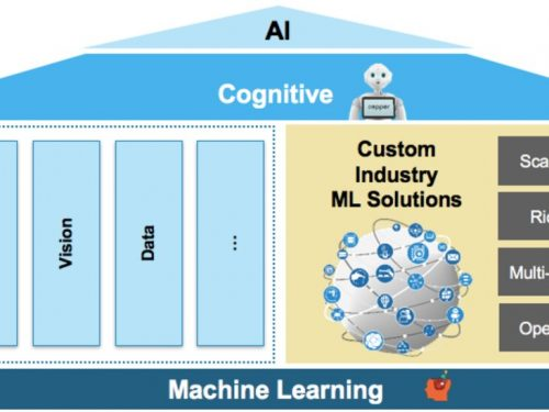 Differenza tra cognitive computing e machine learning in informatica