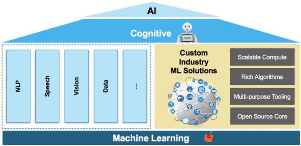 Differenza tra cognitive computing e machine learning in informatica