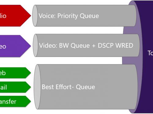 Caratteristiche e differenza tra QoS e CoS in internet
