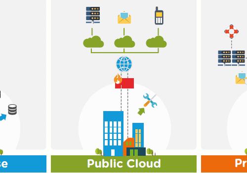 Differenza tra cloud privato e on premise in informatica