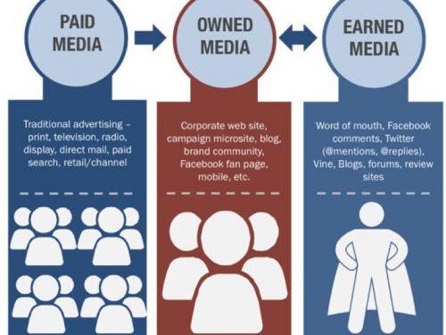 Cosa sono e differenza tra Paid, Earned e Owned media