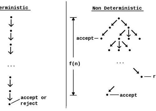 Differenza tra algoritmo deterministico e non deterministico in informatica