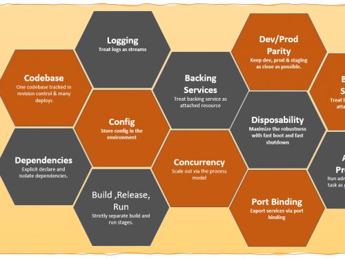 Caratteristiche e principi della metodologia Twelve-Factor App