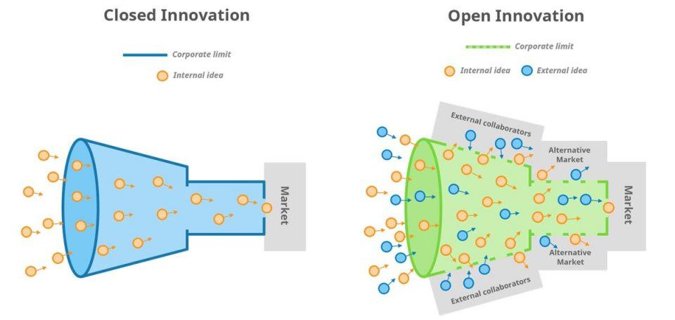 Che cos'è e nuove opportunità con la Open Innovation per le PMI