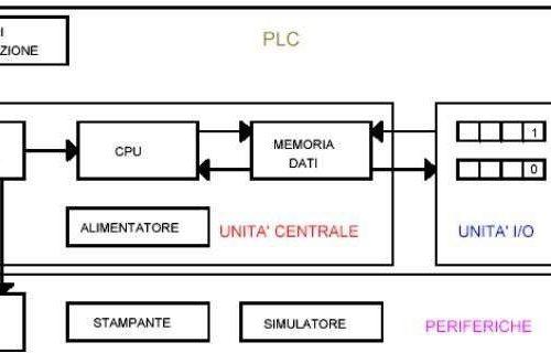 Definizione, classificazione, struttura e funzionamento di un PLC